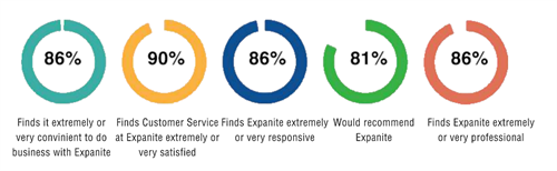 Expanite Survey 2019